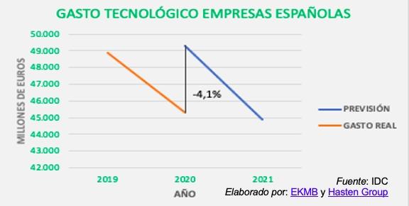 El impulso de la transformación digital, una herramienta imprescindible en los sectores productivos